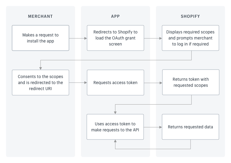 Flowchart of the OAuth credential granting process