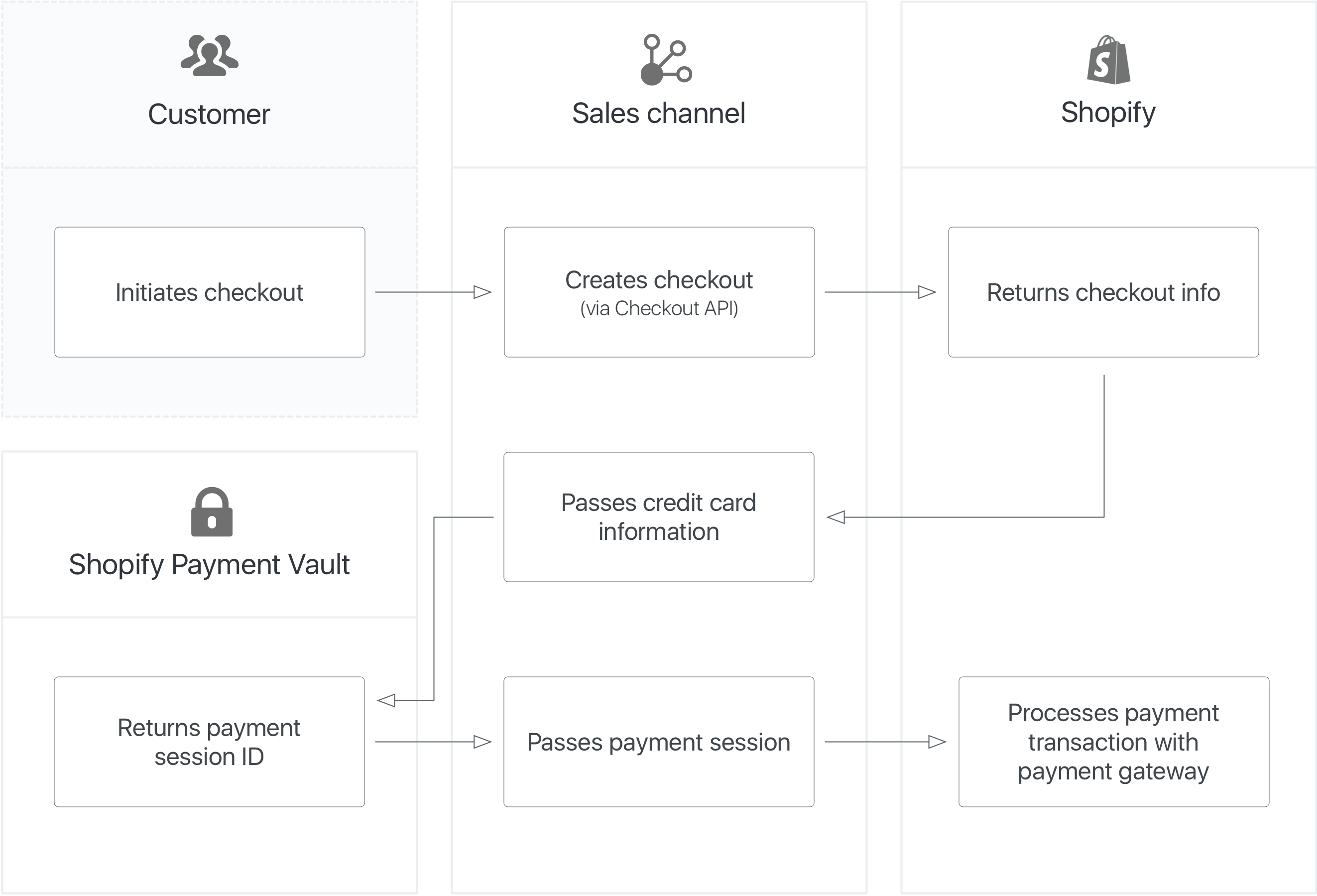 A diagram of the process for completing a payment from your sales channel app