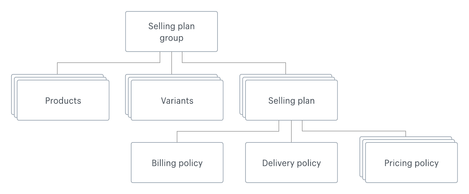 Selling plans objects diagram