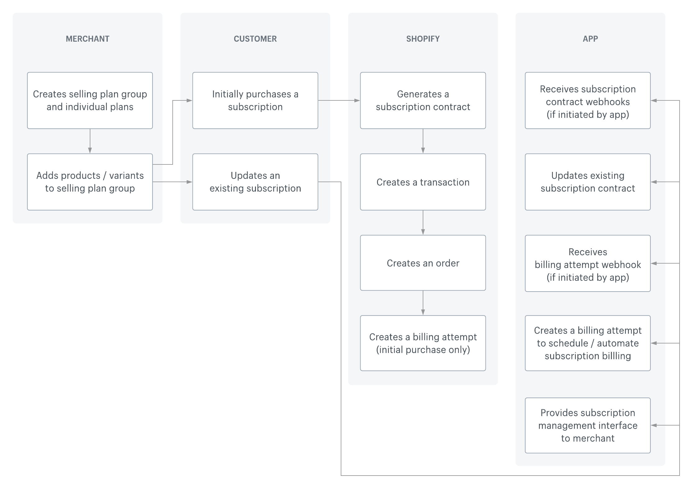 Subscriptions lifecycle diagram