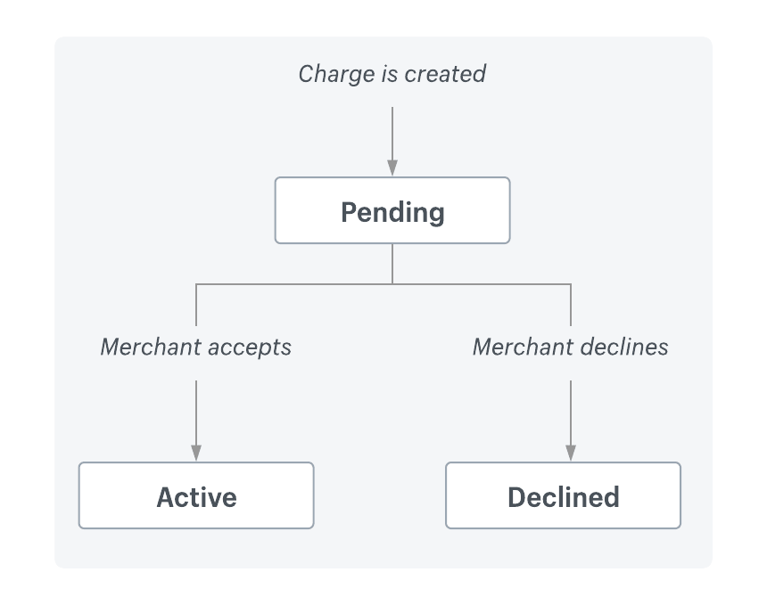The status diagram explaining the flow of a one-time application charge.