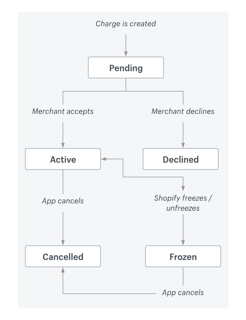 A status diagram explaining the recurring charge process.
